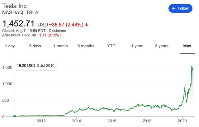 График цены на акции Тесла